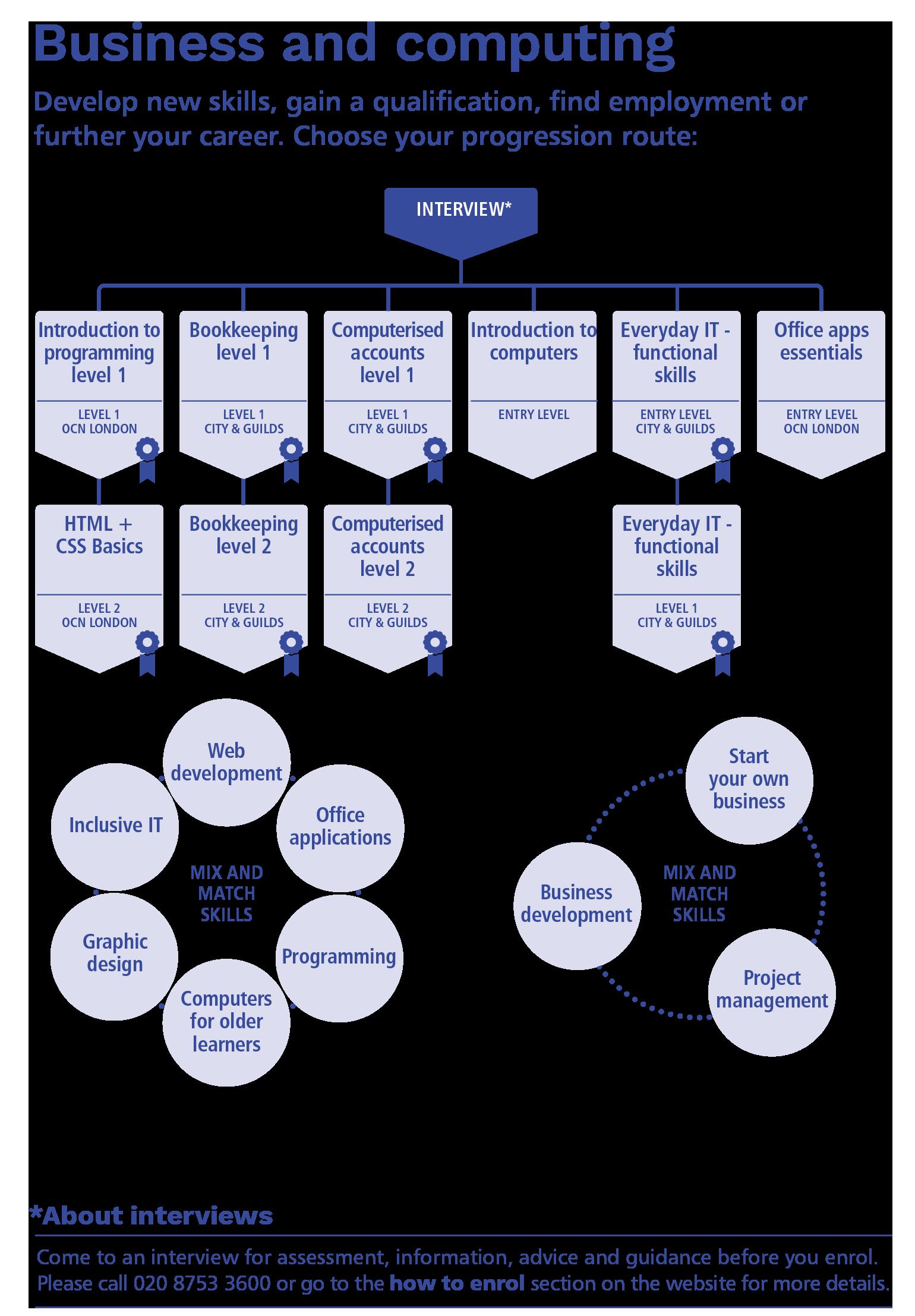 Business & computing skills pathway