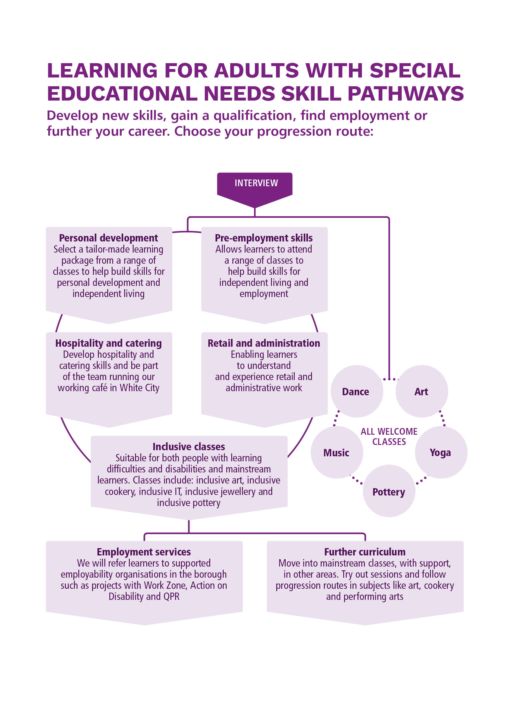Special educational needs skills pathway